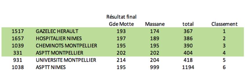 Zone EST - P&P - 3e Tour Qualification 1