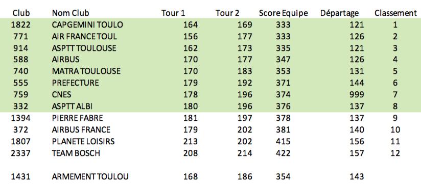 Zone Ouest - P&P 2e Tour Qualif 2