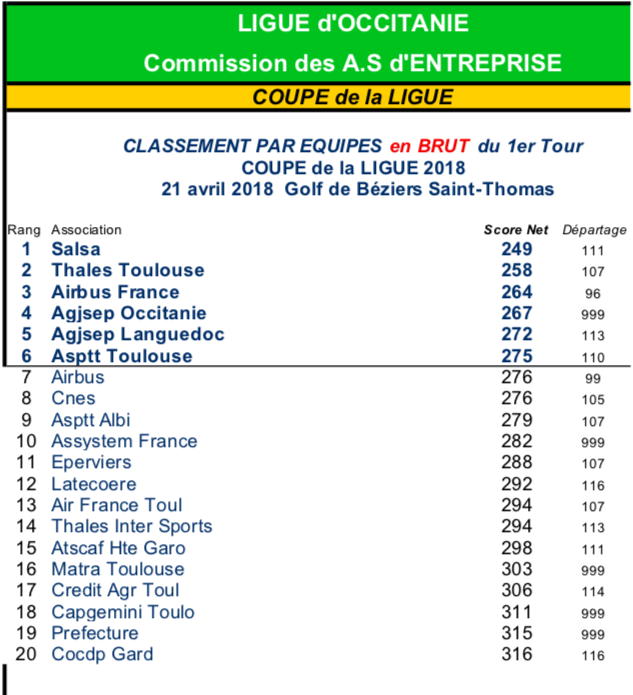 Golf Entreprise - Qualification Coupe de France Région Occitanie T1 5