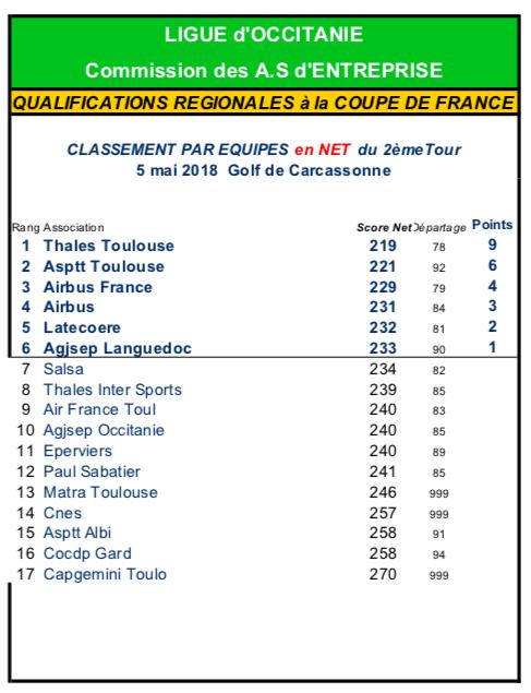 Golf Entreprise - Qualification Coupe de France Région Occitanie T2 1
