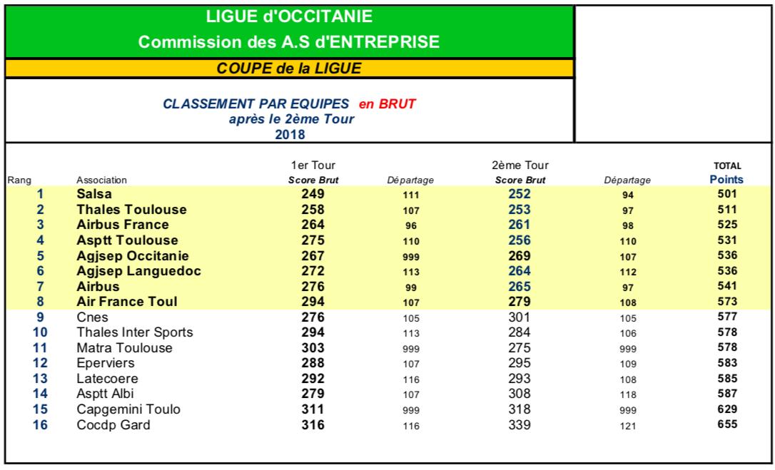 Golf Entreprise - Qualification Coupe de France Région Occitanie T2 3