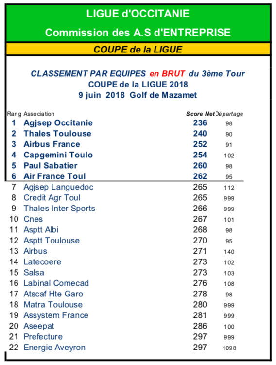 Golf Entreprise - Qualification Coupe de France Région Occitanie T3 2